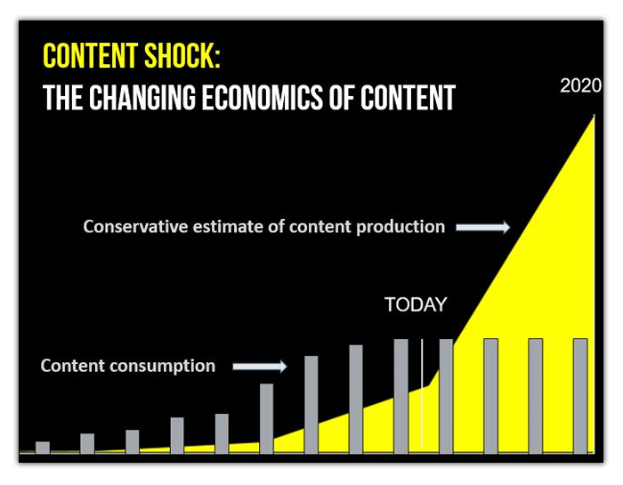 How Brands Can Scale Content Distribution in 2016