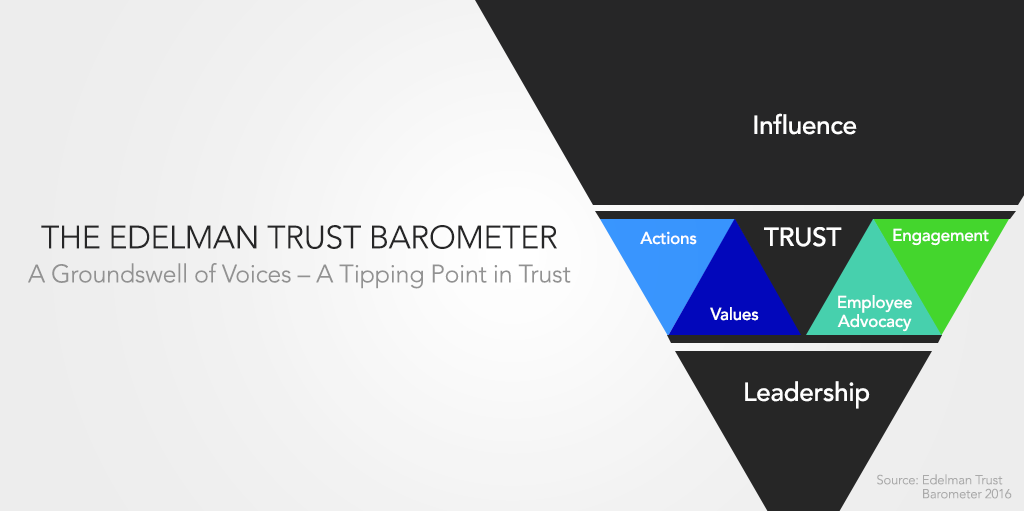 The Edelman Trust Barometer A Groundswell of Voices – A Tipping Point in Trust