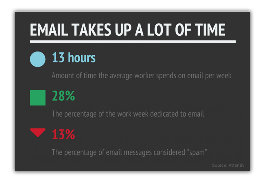 Amount of Time Employees Spend On Email