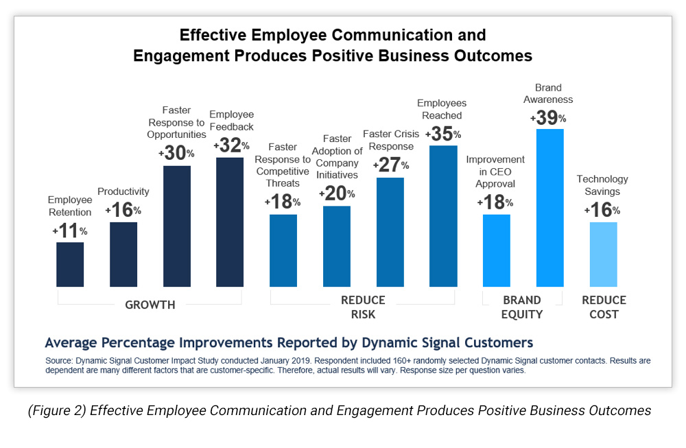 Effective Employee Communication and Engagement Produces Positive Business Outcomes