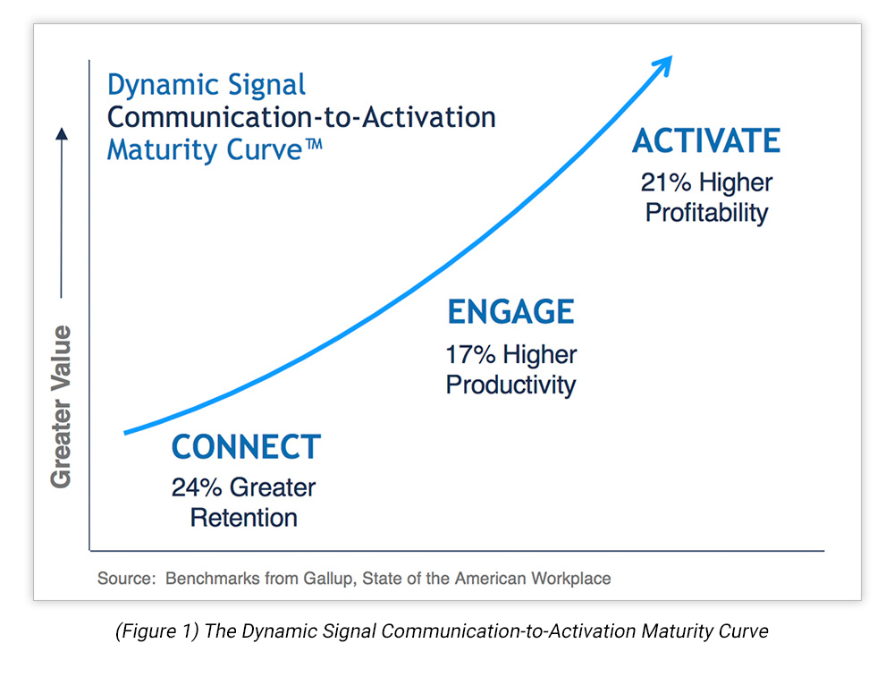 The Dynamic Signal Communication-to-Activation Maturity Curve