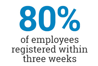 80 percent of employees registered