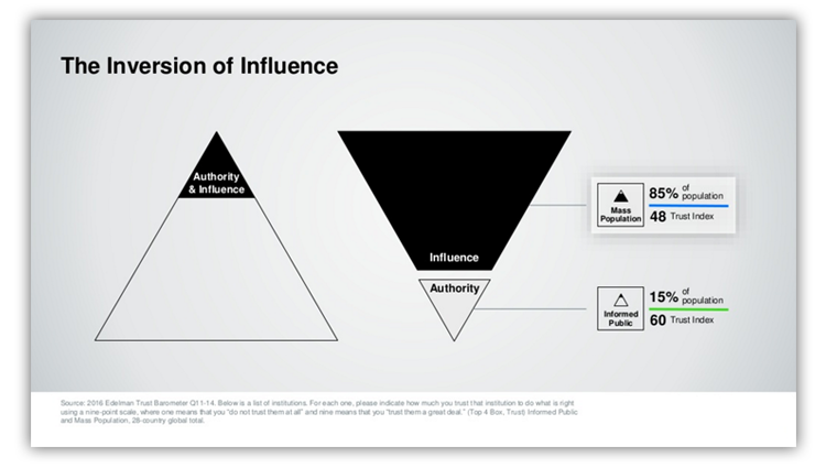 The-Inversion-of-Influence