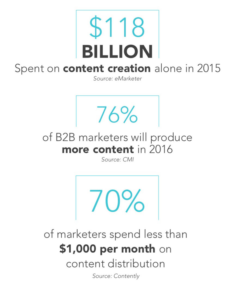 Content Distribution Stats