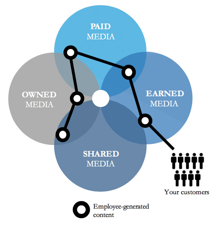Employees as Media