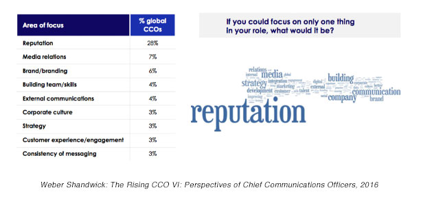 The Rising CCO VI: Roles & Perspectives of Chief Communications Officers