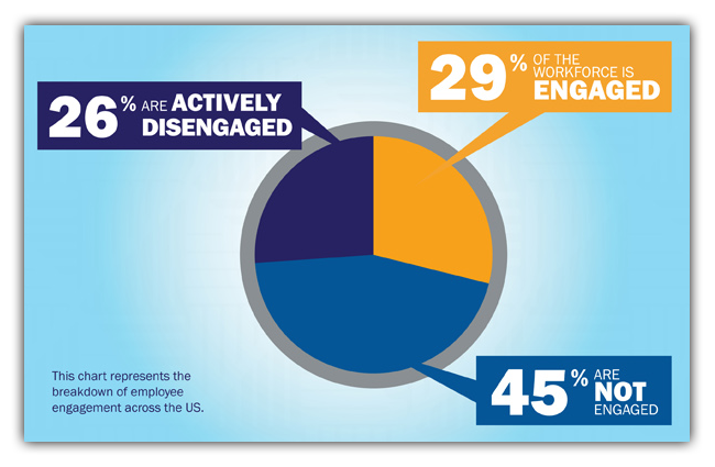 Engaged Employees Infographic