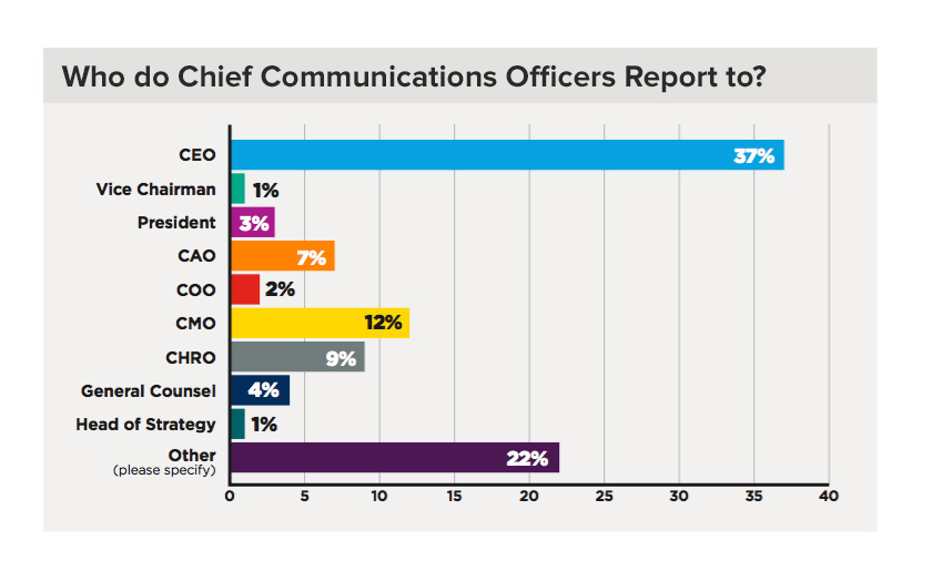 Who Do CCOs Report To?