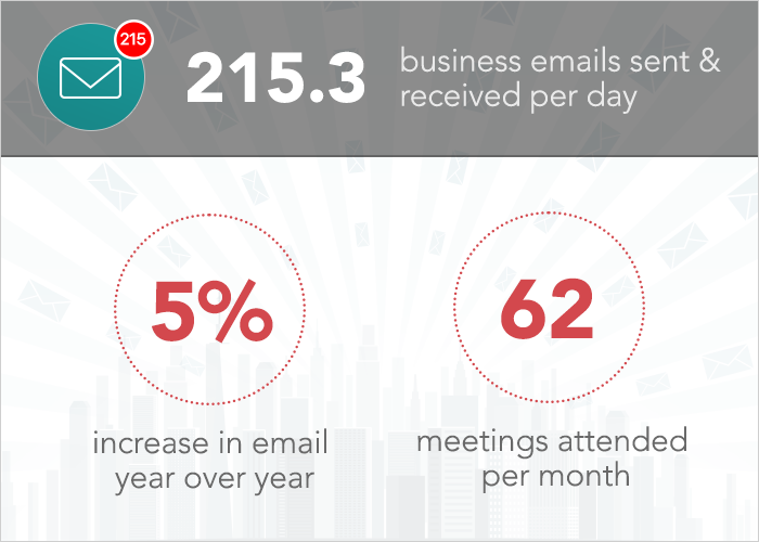 215.3 business emails per day in 2016