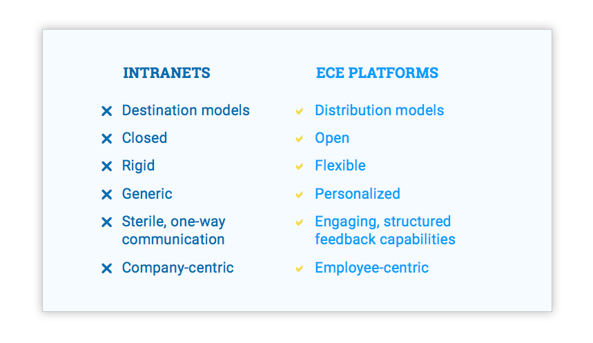 Corporate Intranet Software