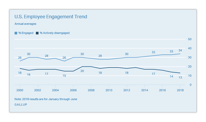 US Employee Engagement Trend