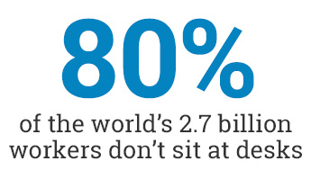 80 percent of the world's 2.7 billion workers don't sit at desks