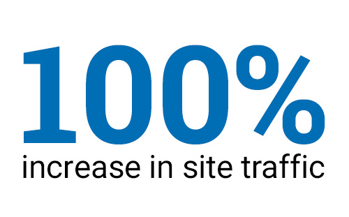 100% Increase in Site Traffic