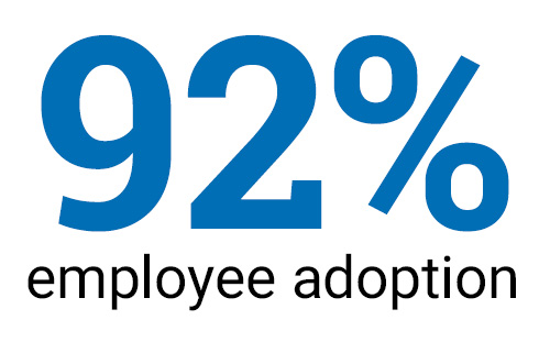 92% Employee Adoption