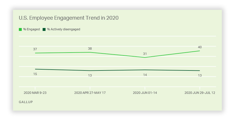 2020 Employee Engagement Trends