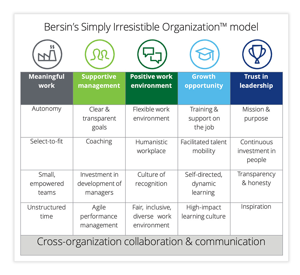 A new model for employee engagement
