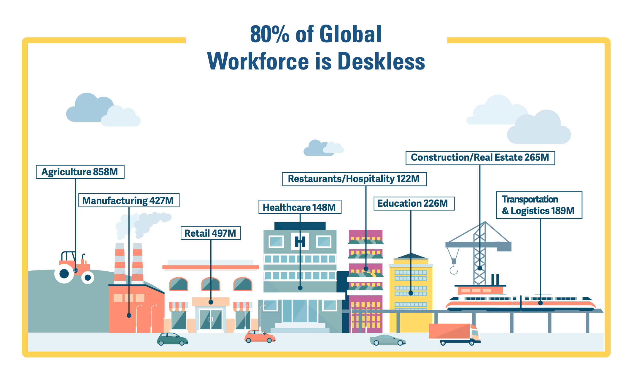 Deskless Workforce Stats