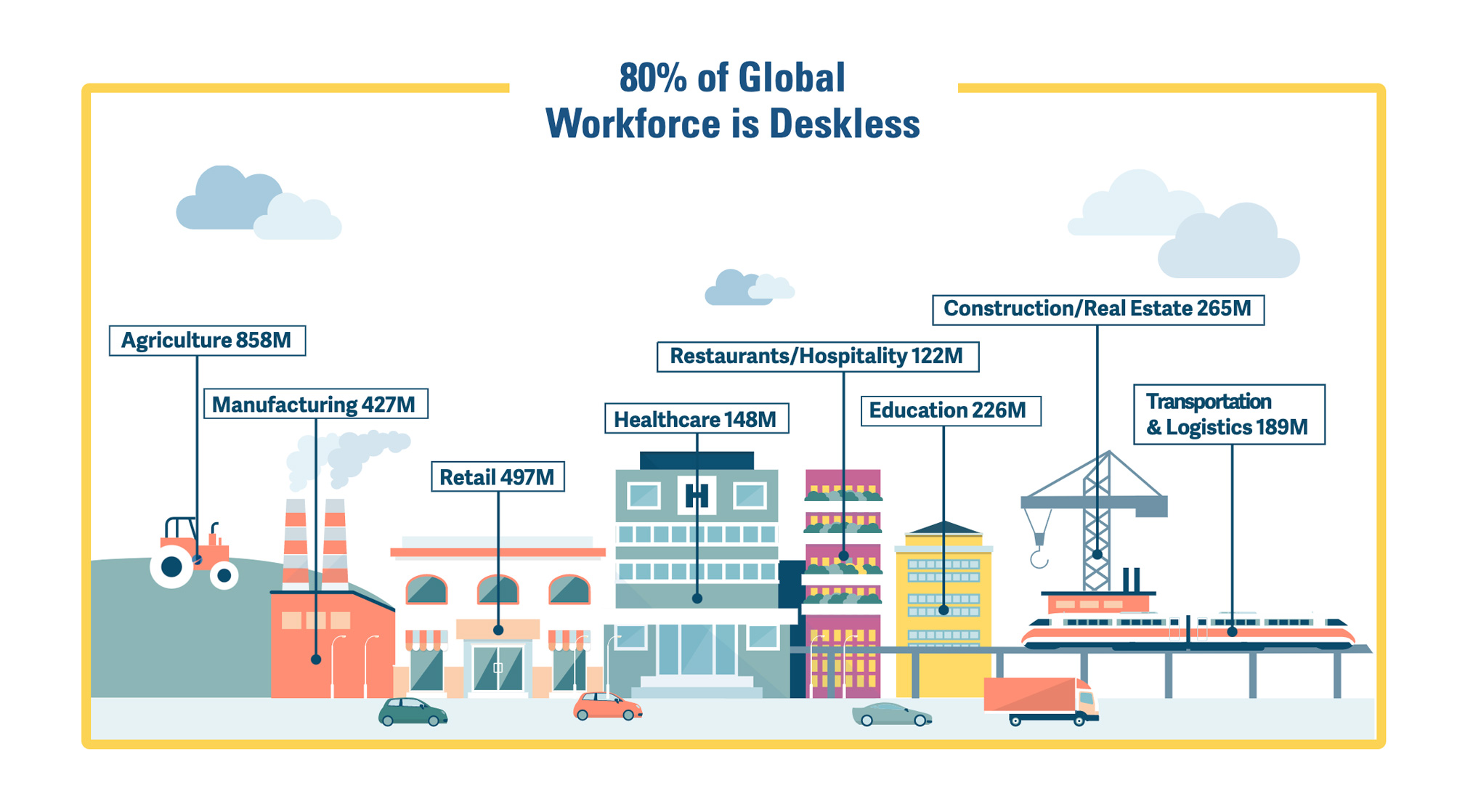 Deskless Workforce